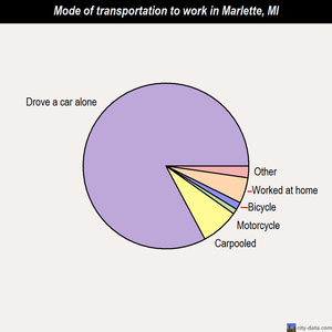 Marlette mode of transportation to work chart