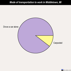 Middletown mode of transportation to work chart