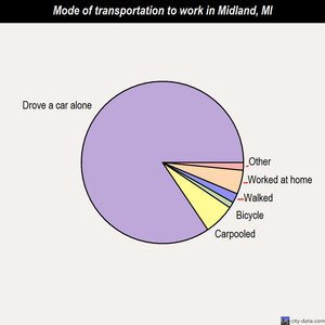 Midland mode of transportation to work chart
