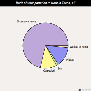 Tacna mode of transportation to work chart