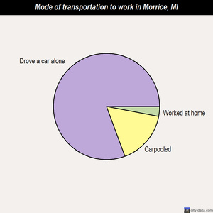 Morrice mode of transportation to work chart