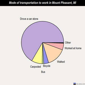Mount Pleasant mode of transportation to work chart