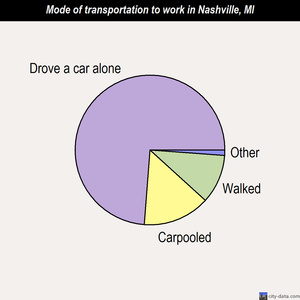 Nashville mode of transportation to work chart