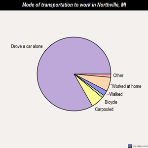 Northville mode of transportation to work chart