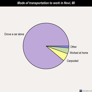 Novi mode of transportation to work chart