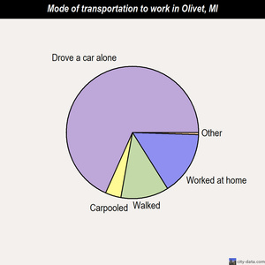 Olivet mode of transportation to work chart