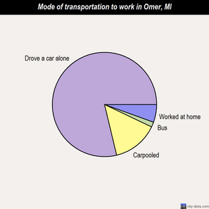 Omer mode of transportation to work chart