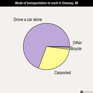 Onaway mode of transportation to work chart