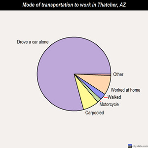 Thatcher mode of transportation to work chart