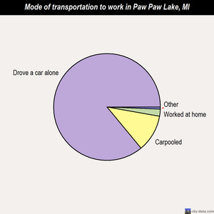 Paw Paw Lake mode of transportation to work chart