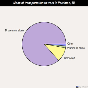 Perrinton mode of transportation to work chart