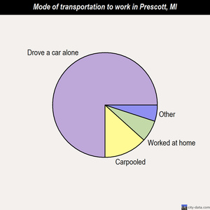 Prescott mode of transportation to work chart