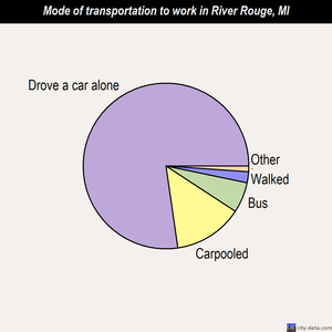 River Rouge mode of transportation to work chart