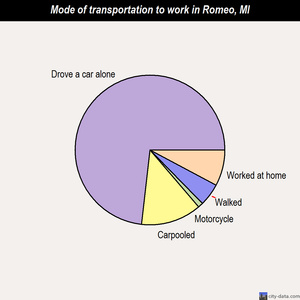Romeo mode of transportation to work chart