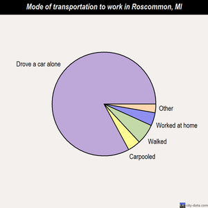 Roscommon mode of transportation to work chart