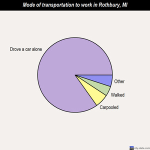 Rothbury mode of transportation to work chart