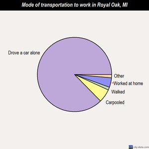Royal Oak mode of transportation to work chart