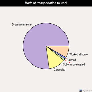 Shorewood-Tower Hills-Harbert mode of transportation to work chart