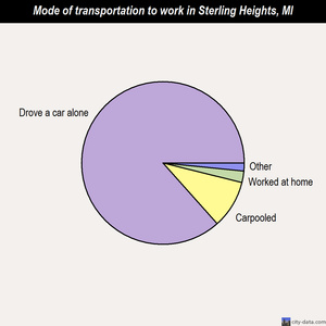 Sterling Heights mode of transportation to work chart