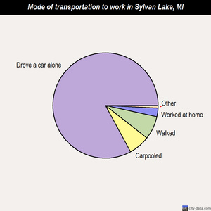 Sylvan Lake mode of transportation to work chart