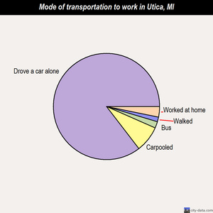 Utica mode of transportation to work chart
