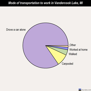 Vandercook Lake mode of transportation to work chart