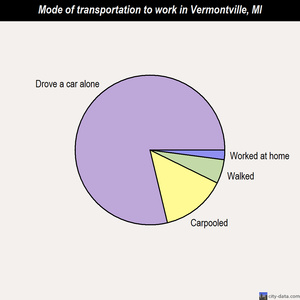 Vermontville mode of transportation to work chart