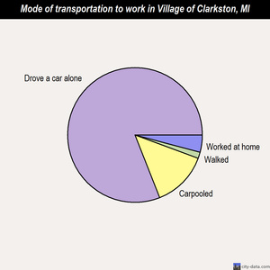 Village of Clarkston mode of transportation to work chart