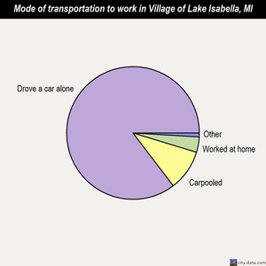Village of Lake Isabella mode of transportation to work chart