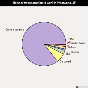 Westwood mode of transportation to work chart