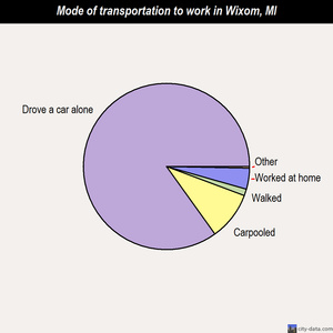 Wixom mode of transportation to work chart