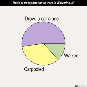 Wolverine mode of transportation to work chart