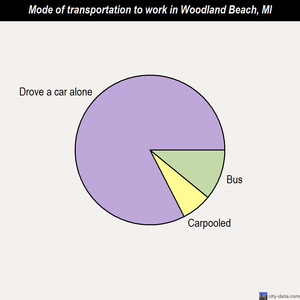 Woodland Beach mode of transportation to work chart