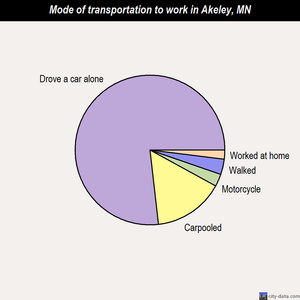 Akeley mode of transportation to work chart