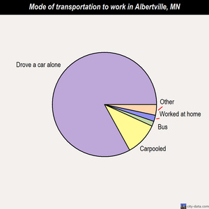 Albertville mode of transportation to work chart