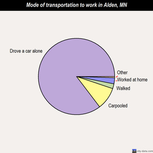 Alden mode of transportation to work chart