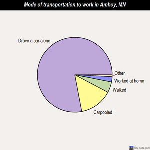 Amboy mode of transportation to work chart