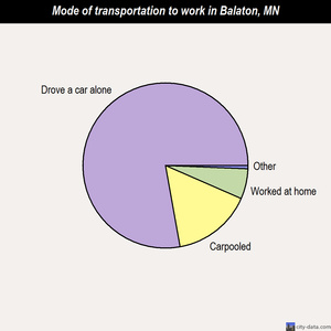 Balaton mode of transportation to work chart