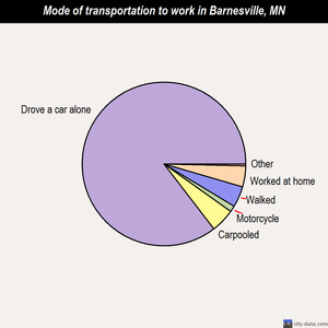 Barnesville mode of transportation to work chart