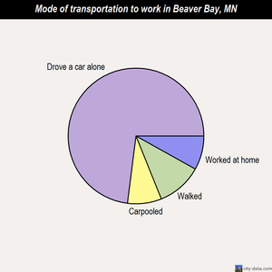 Beaver Bay mode of transportation to work chart