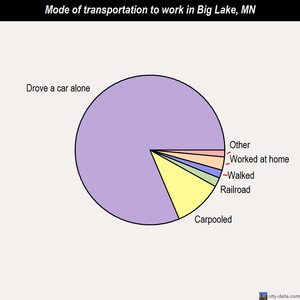 Big Lake mode of transportation to work chart