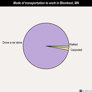 Blomkest mode of transportation to work chart