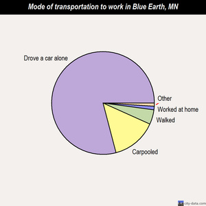 Blue Earth mode of transportation to work chart