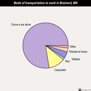 Brainerd mode of transportation to work chart