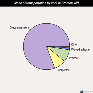 Brooten mode of transportation to work chart