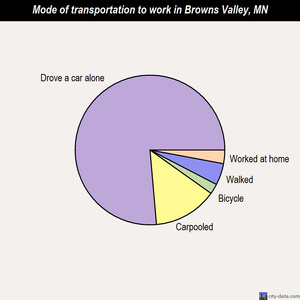 Browns Valley mode of transportation to work chart