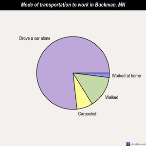 Buckman mode of transportation to work chart