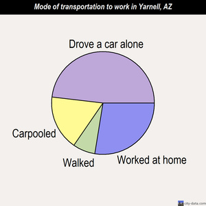 Yarnell mode of transportation to work chart