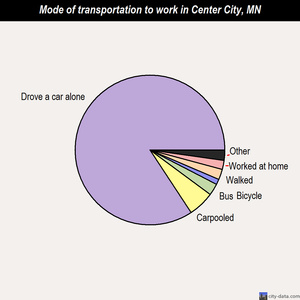 Center City mode of transportation to work chart