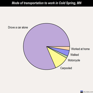 Cold Spring mode of transportation to work chart